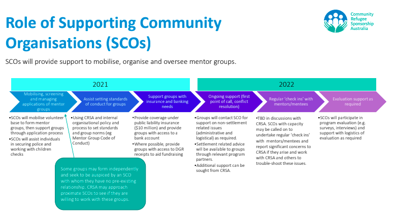 Supporting Community Organisations Info Pack – Afghanistan Crisis